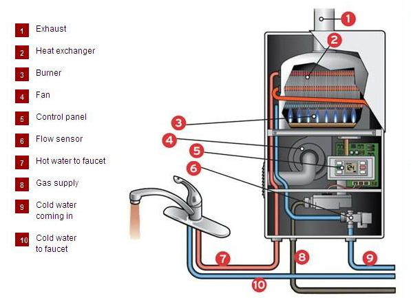 How do Tankless Water Heaters Work at JustTankless